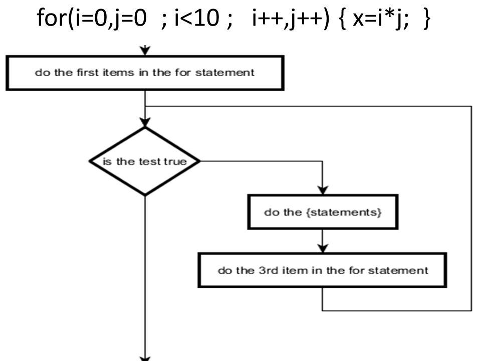 for(i=0,j=0 ; i<10 ; i++,j++) { x=i*j; }