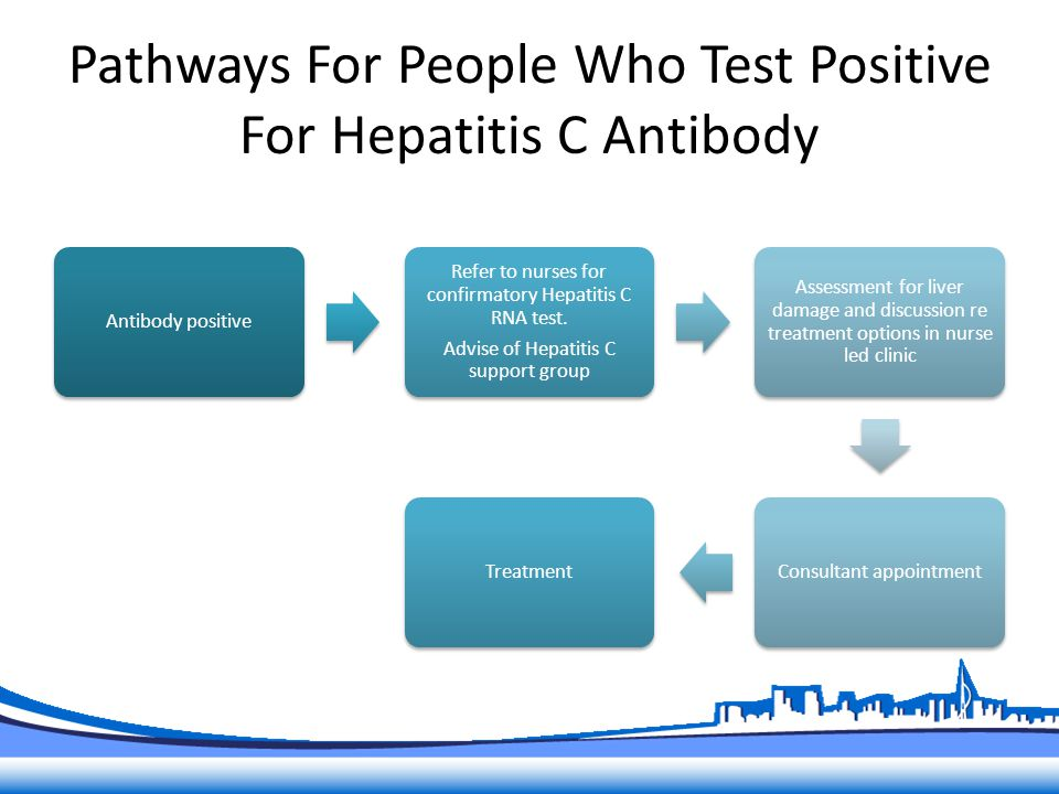 Pathways For People Who Test Positive For Hepatitis C Antibody Antibody positive Refer to nurses for confirmatory Hepatitis C RNA test.