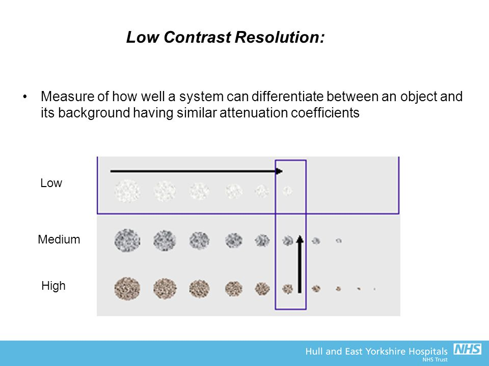 Low Contrast Resolution: Measure of how well a system can differentiate between an object and its background having similar attenuation coefficients Low Medium High