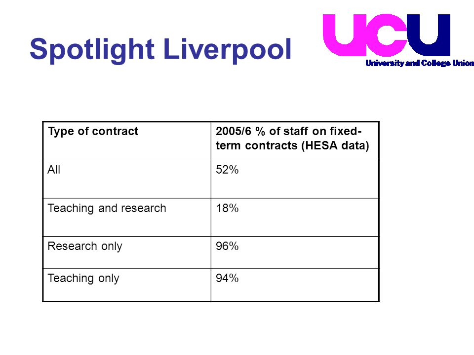 Although overall numbers are falling slightly, it is worrying to the UCU that the use of FTCs at appointment remains alarmingly high.