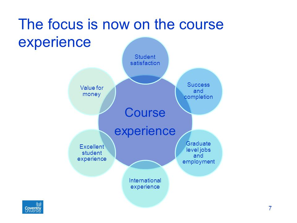 Developing the journey What does the student journey look like.
