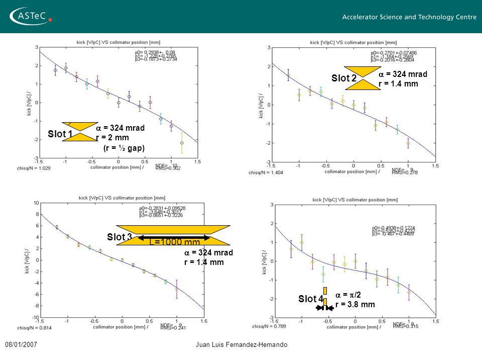 08/01/2007Juan Luis Fernandez-Hernando Slot 1 Slot 4 Slot 2 Slot 3 L=1000 mm  = 324 mrad r = 2 mm  = 324 mrad r = 1.4 mm  =  /2 r = 3.8 mm  = 324 mrad r = 1.4 mm (r = ½ gap)