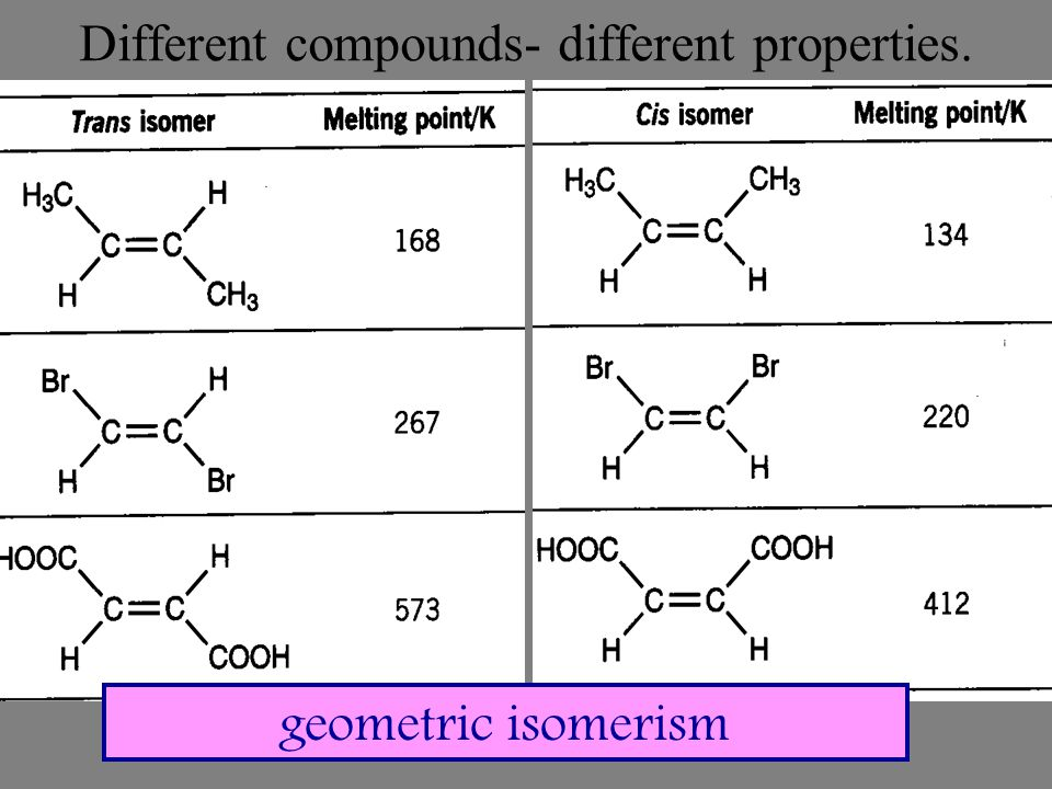Different compounds- different properties. geometric isomerism