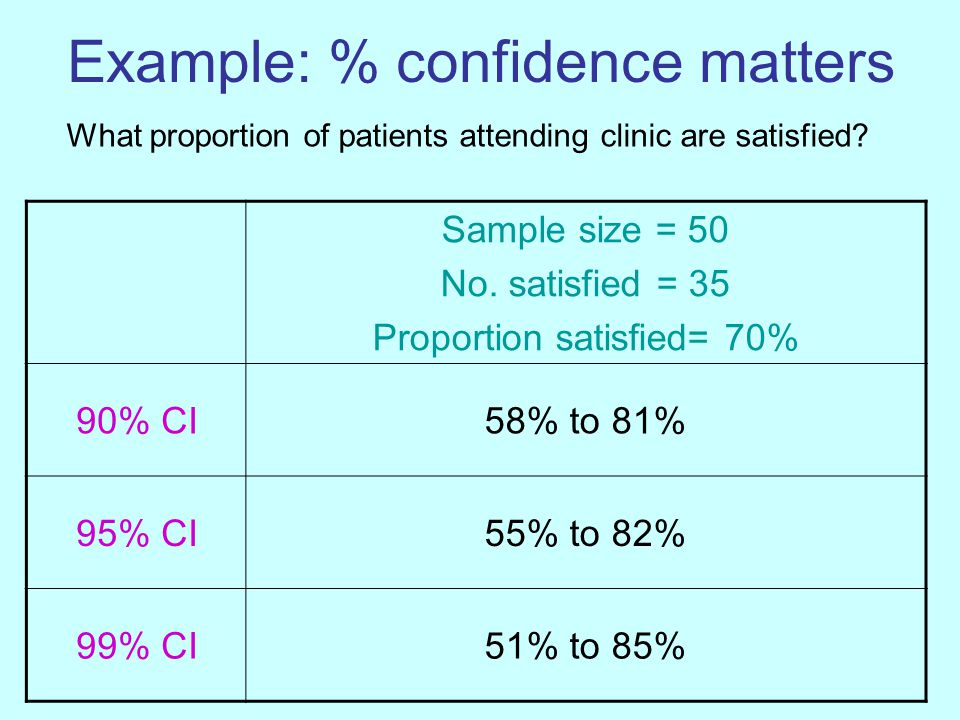 Example: % confidence matters Sample size = 50 No.