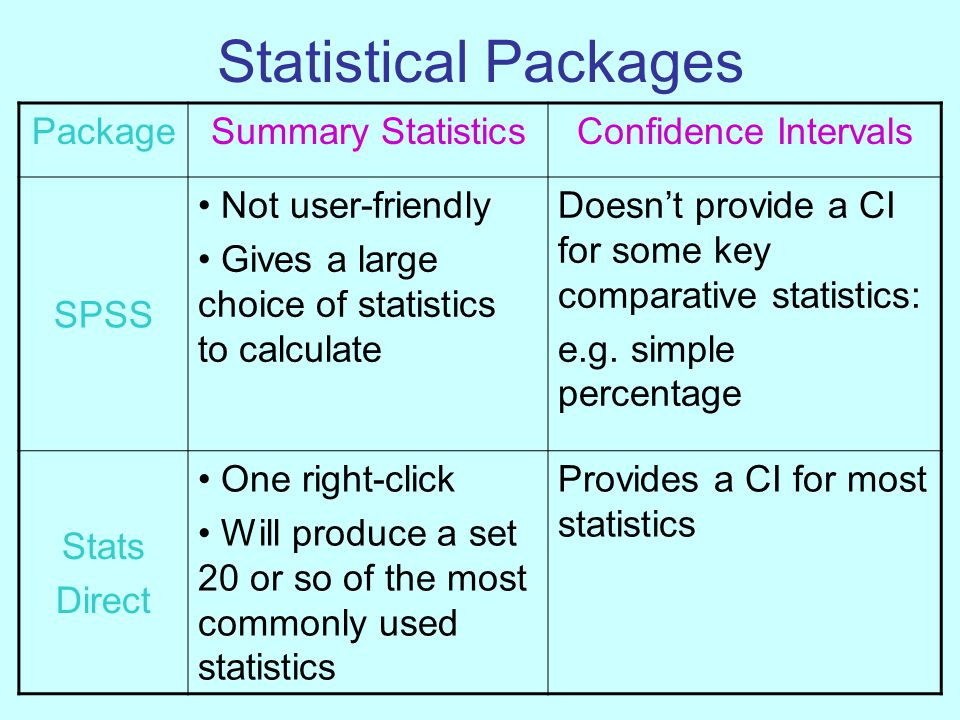 Statistical Packages PackageSummary StatisticsConfidence Intervals SPSS Not user-friendly Gives a large choice of statistics to calculate Doesn't provide a CI for some key comparative statistics: e.g.
