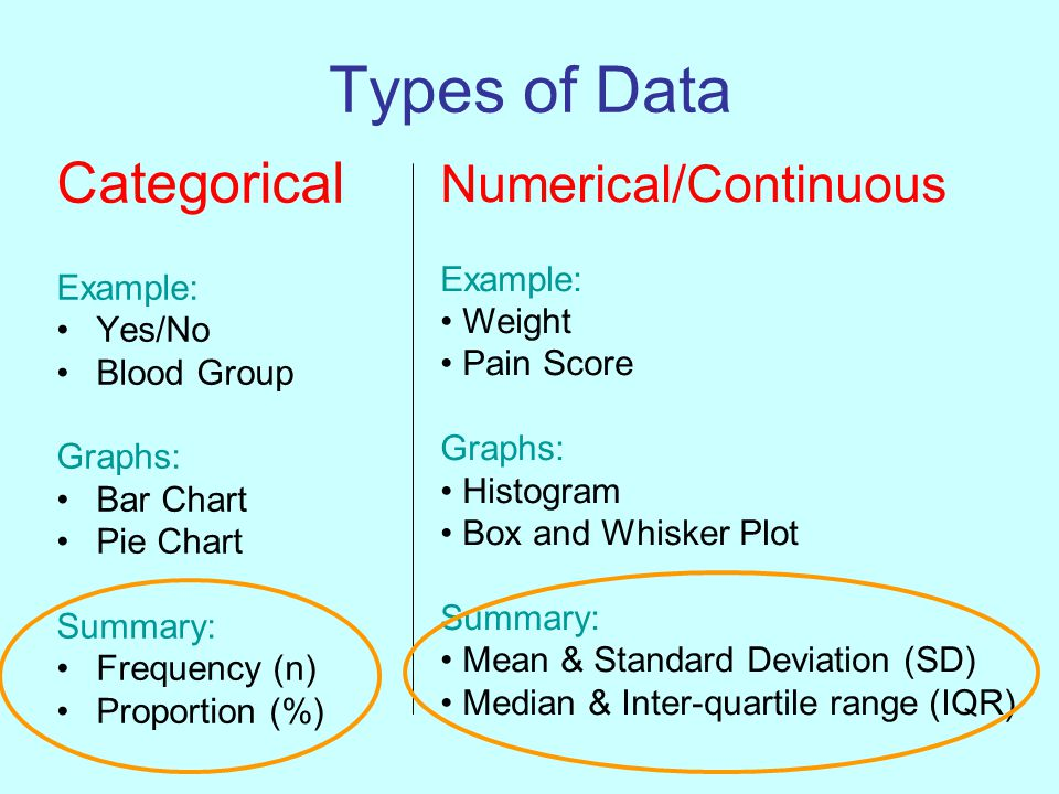 Types of Average ('Average' - a number which typifies a set of numbers) Mean = Total divided by n Median = Middle value Mode = Most common value/group (rarely used)