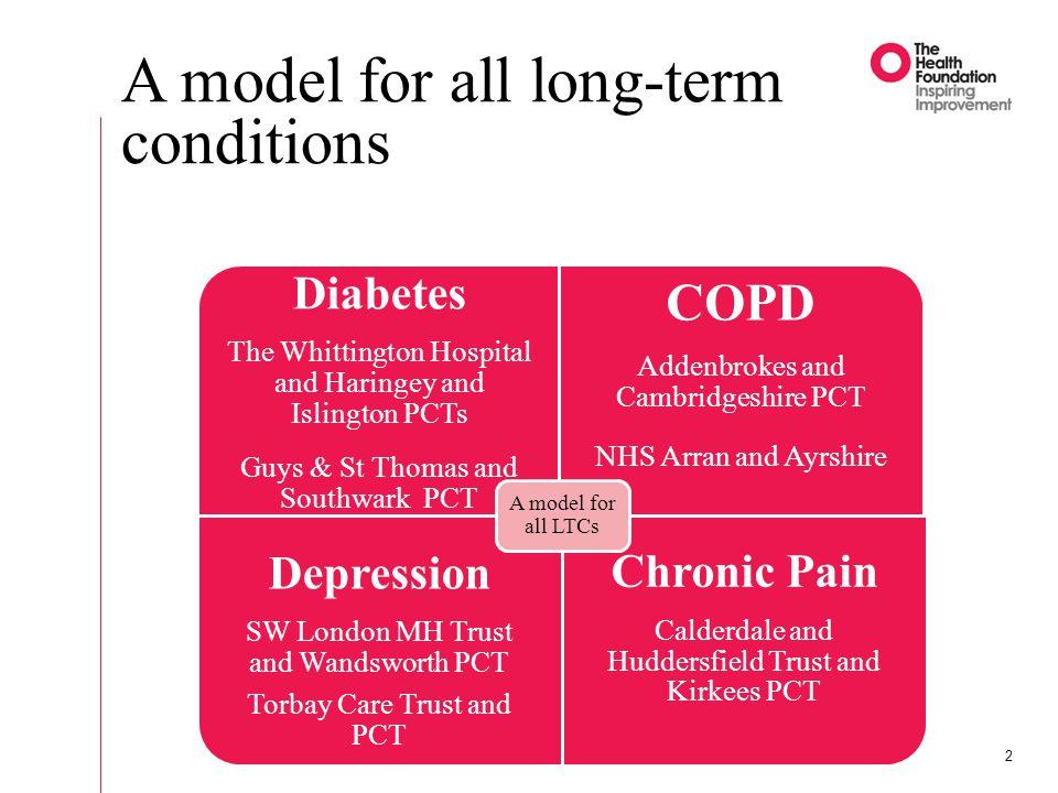 2 Diabetes The Whittington Hospital and Haringey and Islington PCTs Guys & St Thomas and Southwark PCT COPD Addenbrokes and Cambridgeshire PCT NHS Arran and Ayrshire Depression SW London MH Trust and Wandsworth PCT Torbay Care Trust and PCT Chronic Pain Calderdale and Huddersfield Trust and Kirkees PCT A model for all LTCs A model for all long-term conditions