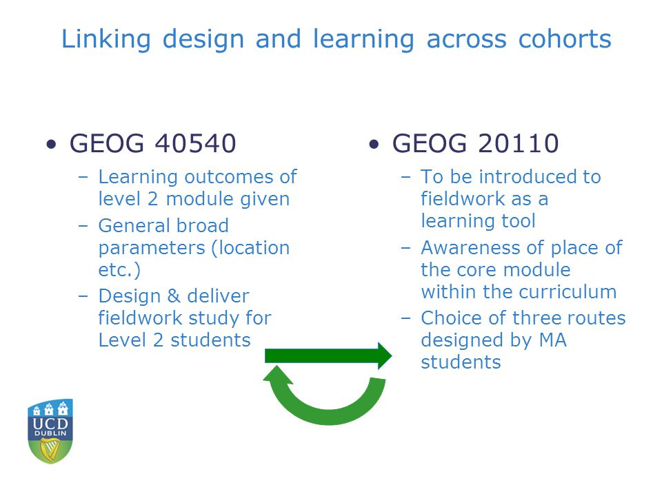Linking design and learning across cohorts GEOG –Learning outcomes of level 2 module given –General broad parameters (location etc.) –Design & deliver fieldwork study for Level 2 students GEOG –To be introduced to fieldwork as a learning tool –Awareness of place of the core module within the curriculum –Choice of three routes designed by MA students