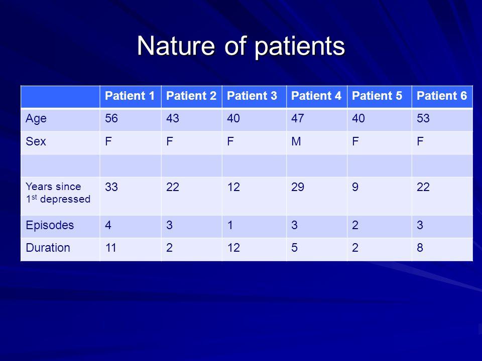 Nature of patients Patient 1Patient 2Patient 3Patient 4Patient 5Patient 6 Age564340474053 SexFFFMFF Years since 1 st depressed 33221229922 Episodes431323 Duration11212528