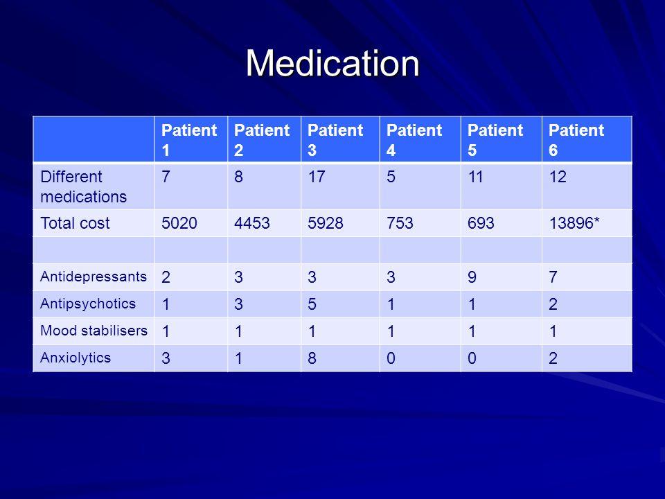 Medication Patient 1 Patient 2 Patient 3 Patient 4 Patient 5 Patient 6 Different medications 781751112 Total cost50204453592875369313896* Antidepressants 233397 Antipsychotics 135112 Mood stabilisers 111111 Anxiolytics 318002