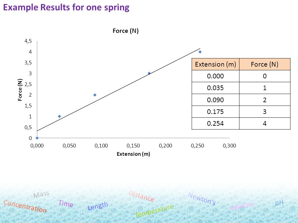 Mr Powell 2012 Index Mass Distance Temperature Length Newton's Time Velocity pH Concentration Example Results for one spring Extension (m)Force (N) 0.
