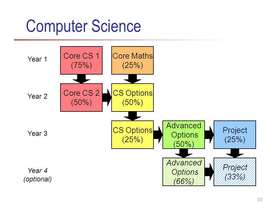 Computer Science Core CS 1 (75%) Core CS 2 (50%) CS Options (50%) CS Options (25%) Advanced Options (50%) Project (25%) Advanced Options (66%) Project (33%) Core Maths (25%) Year 1 Year 2 Year 3 Year 4 (optional) 10