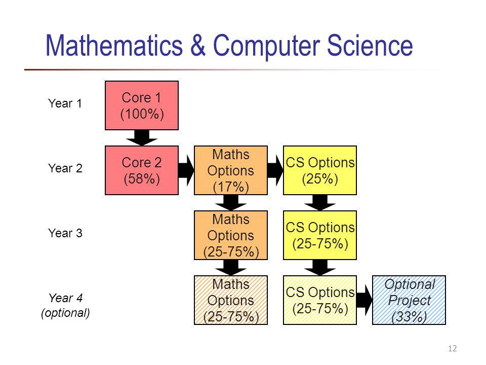 Mathematics & Computer Science Core 1 (100%) Core 2 (58%) CS Options (25%) CS Options (25-75%) Optional Project (33%) Maths Options (17%) Year 1 Year 2 Year 3 Year 4 (optional) Maths Options (25-75%) CS Options (25-75%) 12