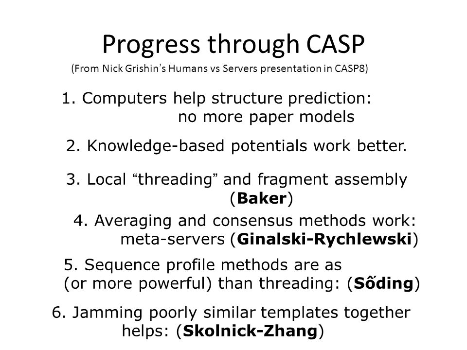 """Progress through CASP 1. Computers help structure prediction: no more paper models 2. Knowledge-based potentials work better. 3. Local """"threading"""" and"""