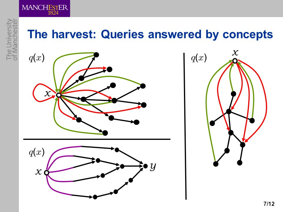 7/12 The harvest: Queries answered by concepts x y x x q(x)q(x) q(x)q(x) q(x)q(x)