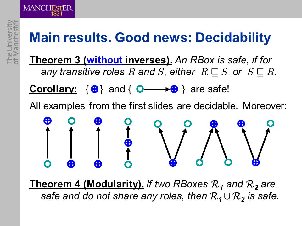 Main results.Good news: Decidability Theorem 3 (without inverses).