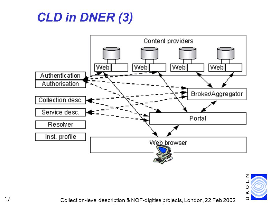 Collection-level description & NOF-digitise projects, London, 22 Feb 2002 17 CLD in DNER (3)