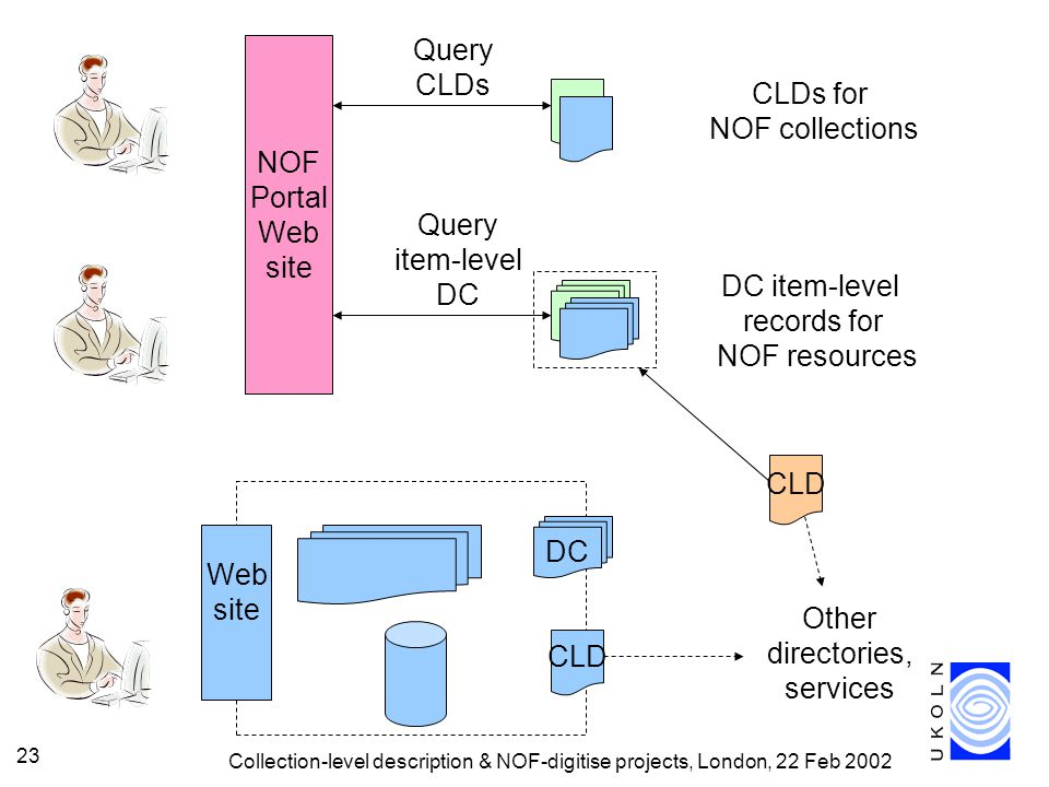 Collection-level description & NOF-digitise projects, London, 22 Feb 2002 23 CLD NOF Portal Web site CLDs for NOF collections DC item-level records for NOF resources Web site CLD DC Query CLDs Query item-level DC Other directories, services