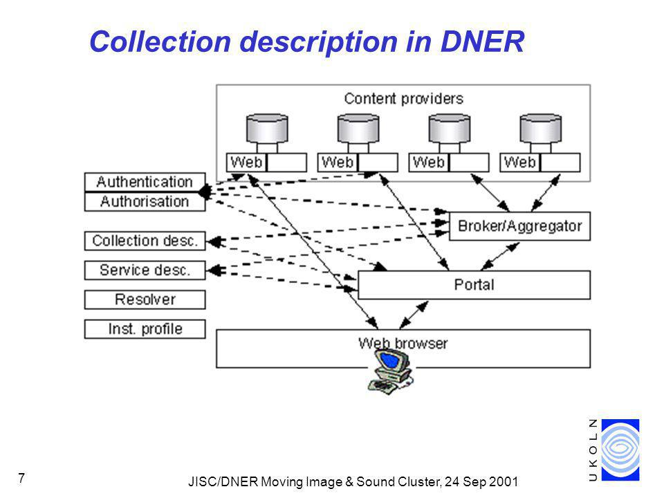 JISC/DNER Moving Image & Sound Cluster, 24 Sep 2001 7 Collection description in DNER