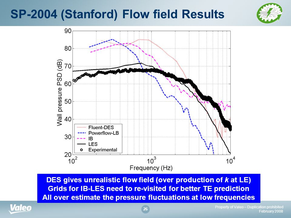 Property of Valeo – Duplication prohibited February SP-2004 (Stanford) Flow field Results DES gives unrealistic flow field (over production of k at LE) Grids for IB-LES need to re-visited for better TE prediction All over estimate the pressure fluctuations at low frequencies
