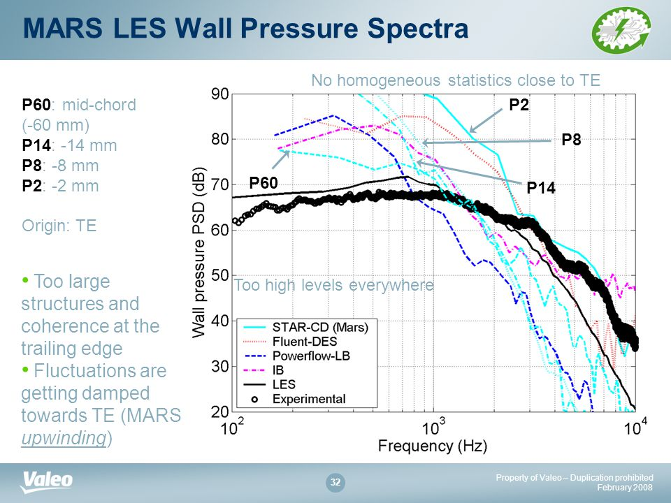 Property of Valeo – Duplication prohibited February MARS LES Wall Pressure Spectra Too high levels everywhere No homogeneous statistics close to TE P2 P8 P14 P60 P60: mid-chord (-60 mm) P14: -14 mm P8: -8 mm P2: -2 mm Origin: TE Too large structures and coherence at the trailing edge Fluctuations are getting damped towards TE (MARS upwinding)