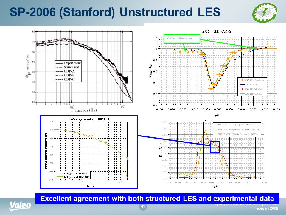 Property of Valeo – Duplication prohibited February SP-2006 (Stanford) Unstructured LES Excellent agreement with both structured LES and experimental data <4% difference