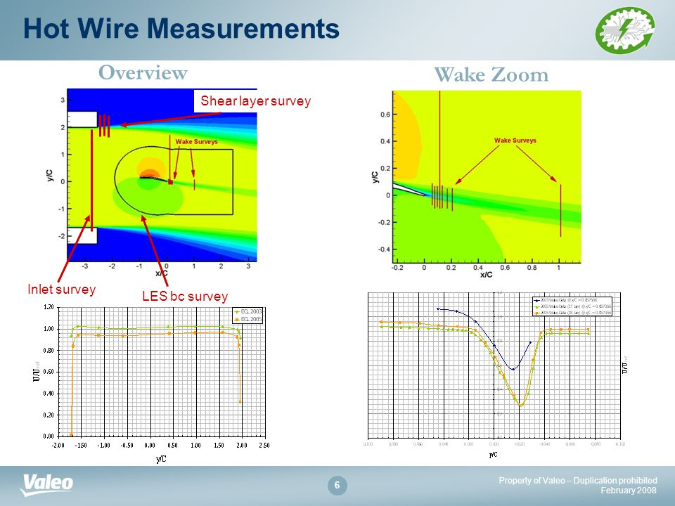 Property of Valeo – Duplication prohibited February Hot Wire Measurements Wake Zoom Overview Inlet survey LES bc survey Shear layer survey
