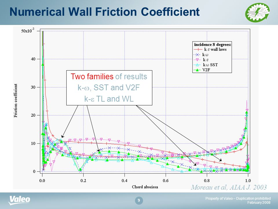 Property of Valeo – Duplication prohibited February Two families of results k- , SST and V2F k-  TL and WL Numerical Wall Friction Coefficient Moreau et al, AIAA J.