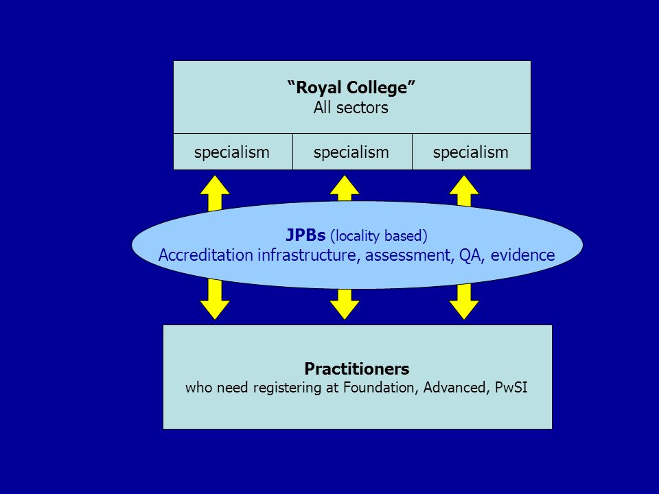 Royal College All sectors specialism JPBs (locality based) Accreditation infrastructure, assessment, QA, evidence Practitioners who need registering at Foundation, Advanced, PwSI