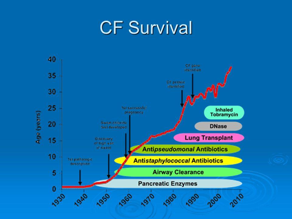CF Survival
