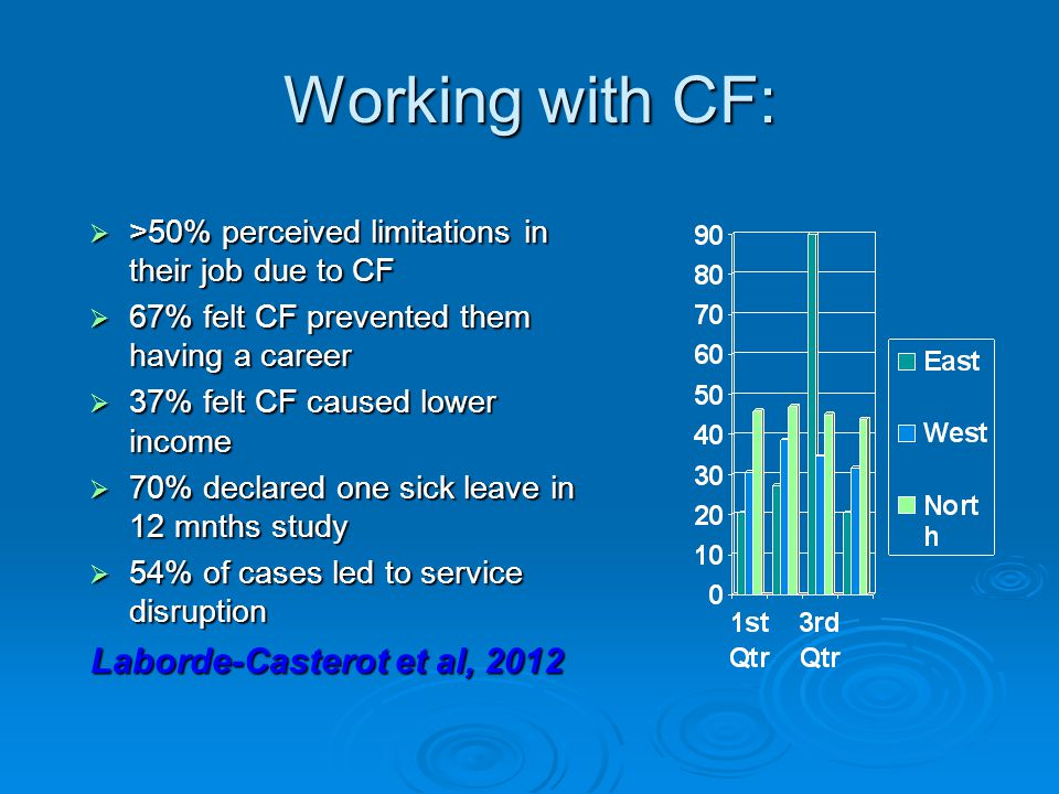 Working with CF:  >50% perceived limitations in their job due to CF  67% felt CF prevented them having a career  37% felt CF caused lower income  70% declared one sick leave in 12 mnths study  54% of cases led to service disruption Laborde-Casterot et al, 2012