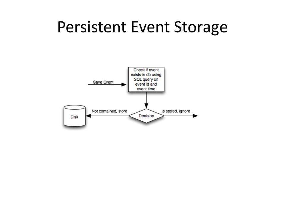 Persistent Event Storage