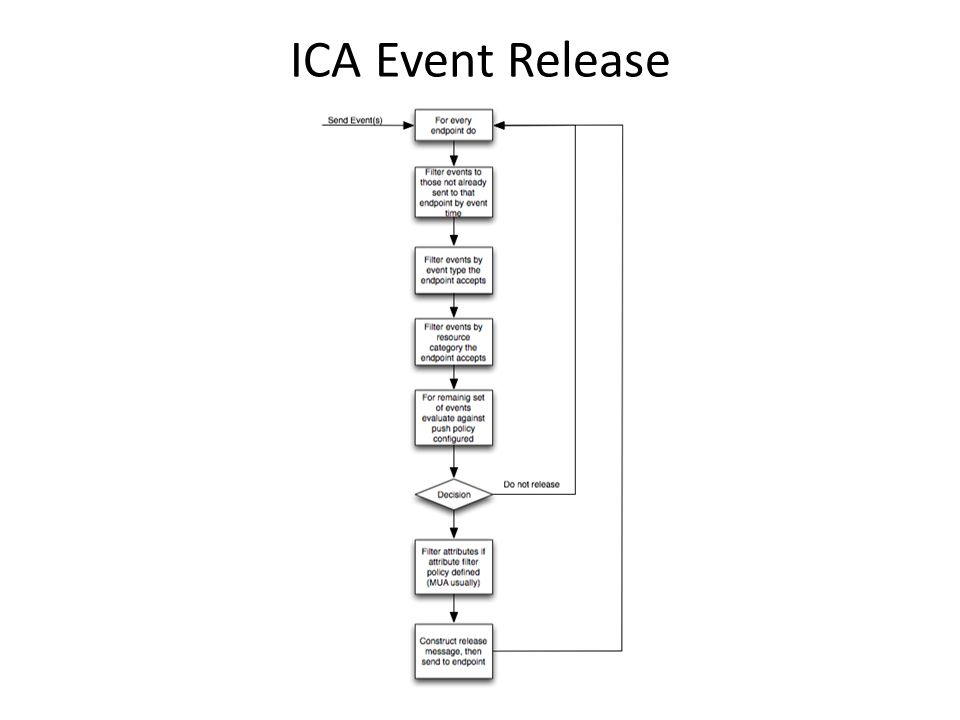 ICA Event Release