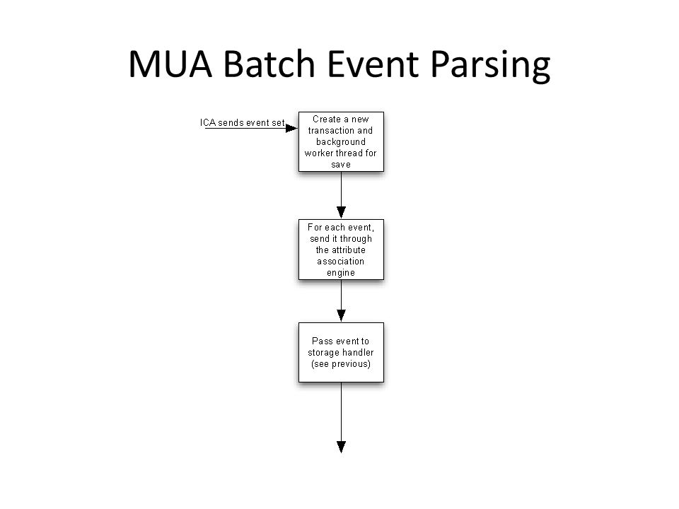 MUA Batch Event Parsing