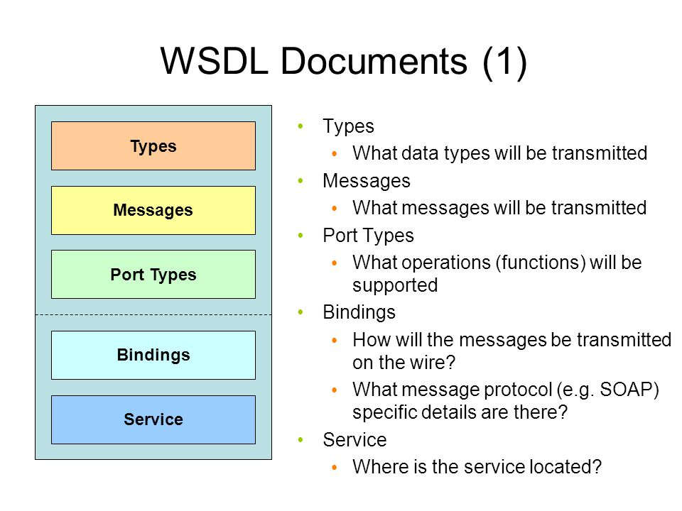 WSDL Documents (1) Types What data types will be transmitted Messages What messages will be transmitted Port Types What operations (functions) will be supported Bindings How will the messages be transmitted on the wire.