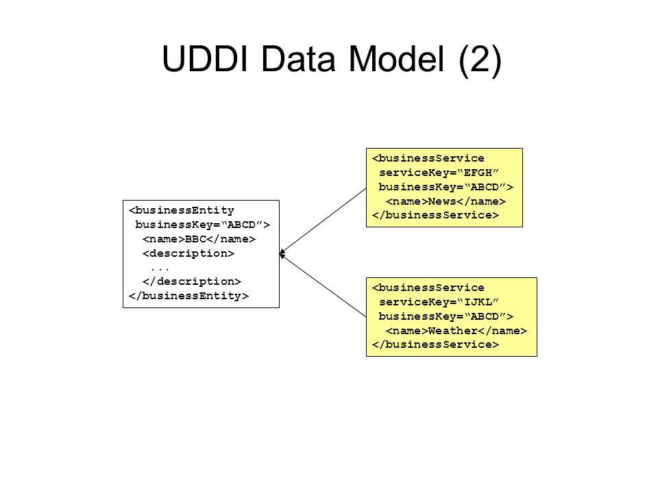 UDDI Data Model (2) <businessEntity businessKey= ABCD > BBC...