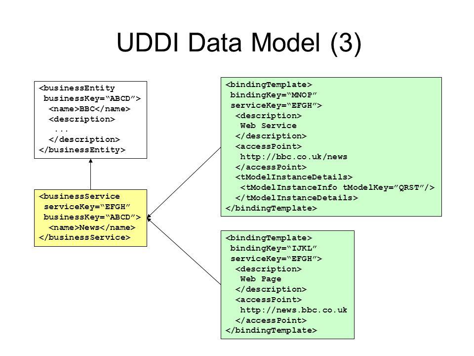 UDDI Data Model (3) bindingKey= IJKL serviceKey= EFGH > Web Page http://news.bbc.co.uk bindingKey= MNOP serviceKey= EFGH > Web Service http://bbc.co.uk/news <businessEntity businessKey= ABCD > BBC...