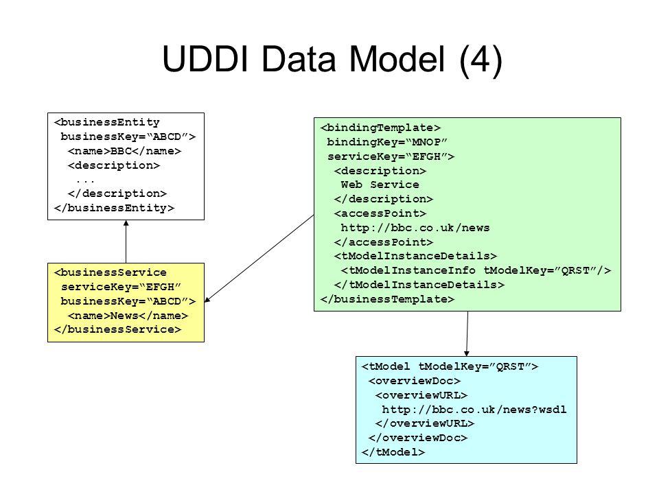 UDDI Data Model (4) bindingKey= MNOP serviceKey= EFGH > Web Service http://bbc.co.uk/news http://bbc.co.uk/news?wsdl <businessEntity businessKey= ABCD > BBC...