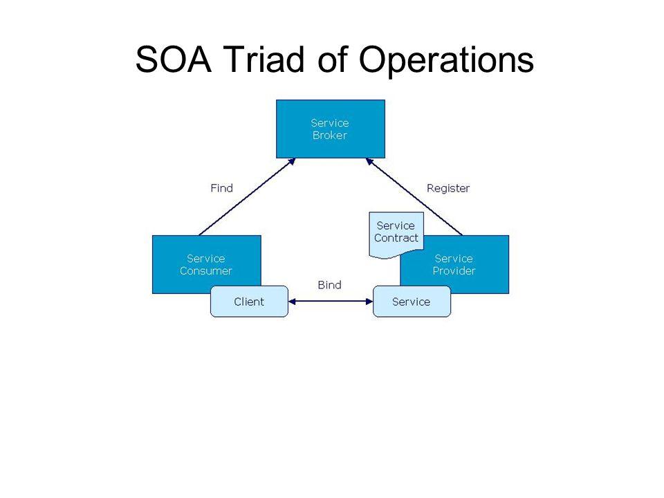 SOA Triad of Operations