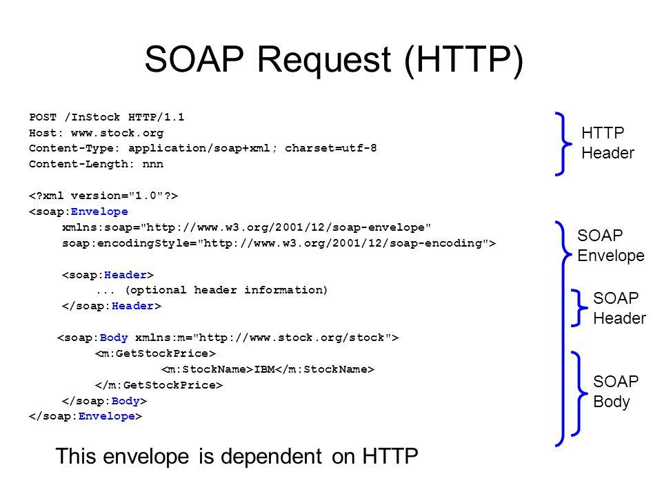 SOAP Request (HTTP) POST /InStock HTTP/1.1 Host: www.stock.org Content-Type: application/soap+xml; charset=utf-8 Content-Length: nnn <soap:Envelope xmlns:soap= http://www.w3.org/2001/12/soap-envelope soap:encodingStyle= http://www.w3.org/2001/12/soap-encoding >...