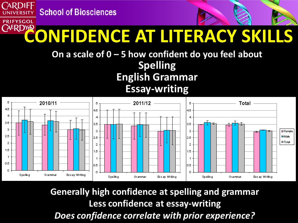 On a scale of 0 – 5 how confident do you feel about Spelling English Grammar Essay-writing CONFIDENCE AT LITERACY SKILLS Generally high confidence at spelling and grammar Less confidence at essay-writing Does confidence correlate with prior experience.