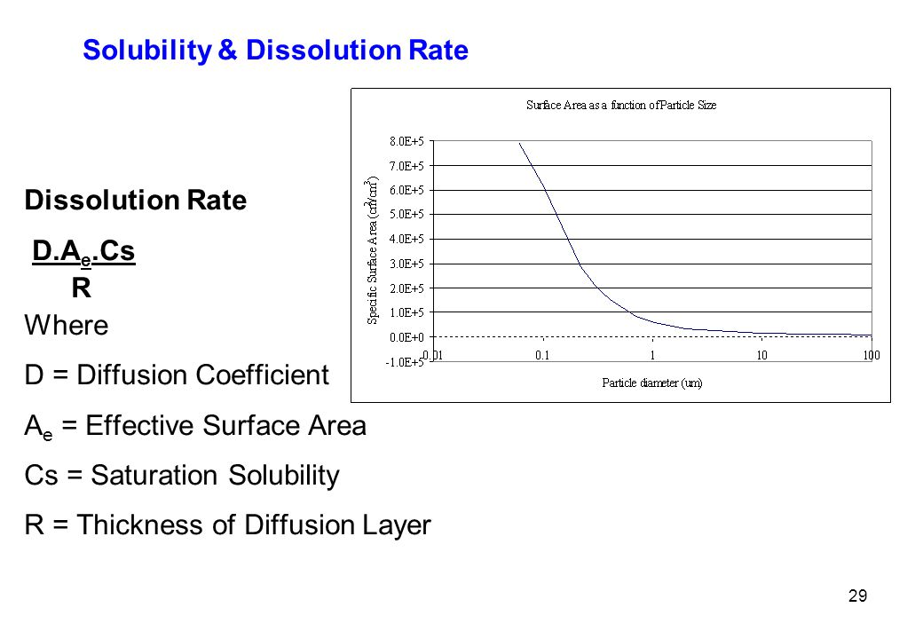 Solubility & Dissolution Rate Dissolution Rate D.A e.Cs R Where D = Diffusion Coefficient A e = Effective Surface Area Cs = Saturation Solubility R = Thickness of Diffusion Layer 29