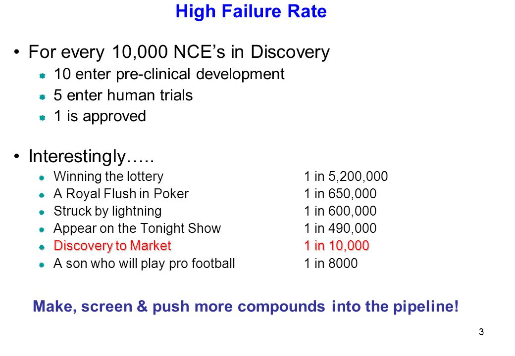 High Failure Rate For every 10,000 NCE's in Discovery  10 enter pre-clinical development  5 enter human trials  1 is approved Interestingly…..