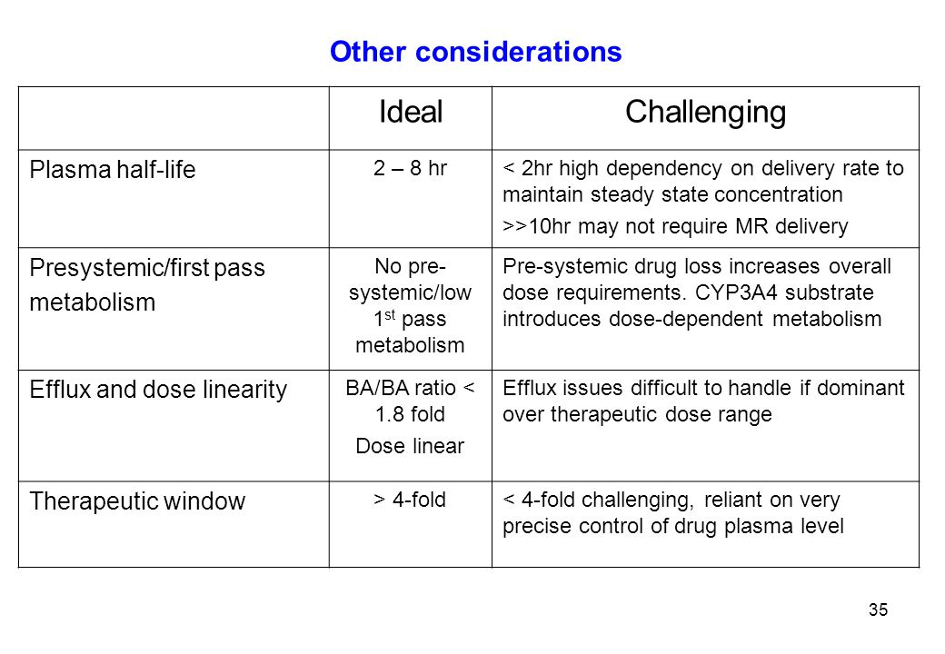 Other considerations IdealChallenging Plasma half-life 2 – 8 hr< 2hr high dependency on delivery rate to maintain steady state concentration >>10hr may not require MR delivery Presystemic/first pass metabolism No pre- systemic/low 1 st pass metabolism Pre-systemic drug loss increases overall dose requirements.