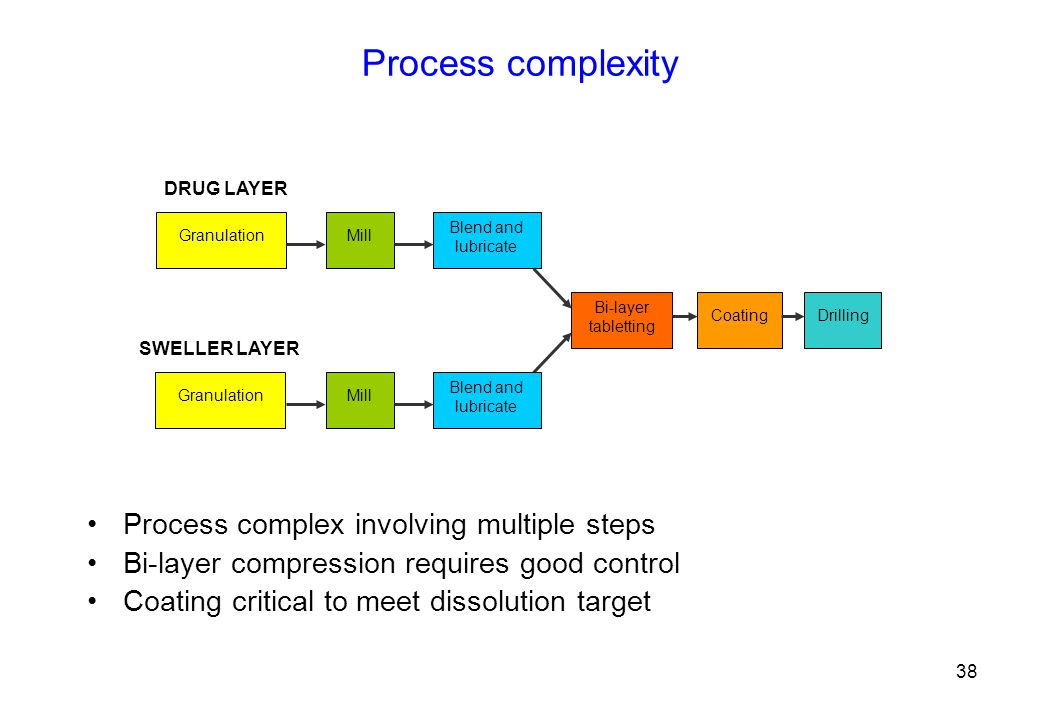 Process complexity Process complex involving multiple steps Bi-layer compression requires good control Coating critical to meet dissolution target GranulationMill Blend and lubricate Bi-layer tabletting CoatingDrilling Granulation DRUG LAYER SWELLER LAYER Mill Blend and lubricate 38