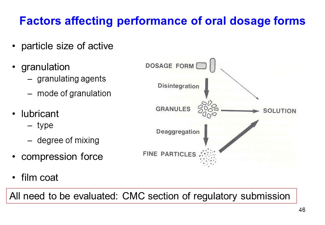 Factors affecting performance of oral dosage forms particle size of active granulation –granulating agents –mode of granulation lubricant –type –degree of mixing compression force film coat 46 All need to be evaluated: CMC section of regulatory submission