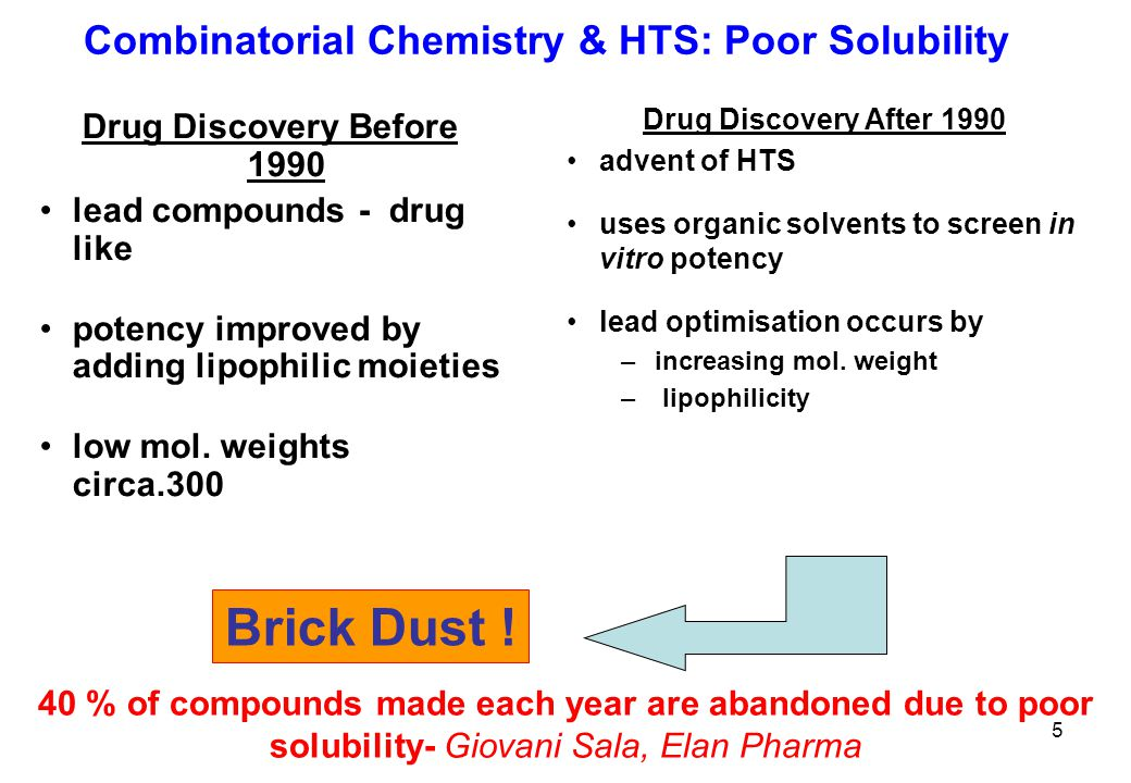 Combinatorial Chemistry & HTS: Poor Solubility Drug Discovery Before 1990 lead compounds - drug like potency improved by adding lipophilic moieties low mol.