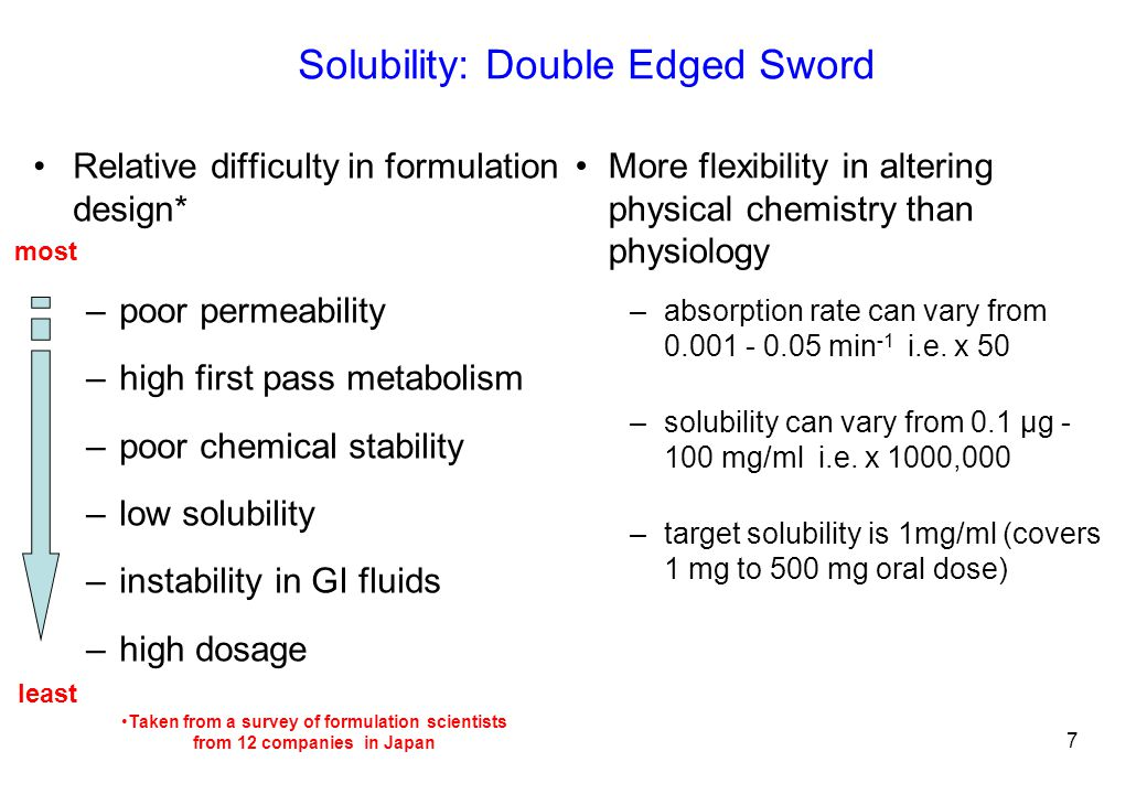 Solubility: Double Edged Sword Relative difficulty in formulation design* –poor permeability –high first pass metabolism –poor chemical stability –low solubility –instability in GI fluids –high dosage More flexibility in altering physical chemistry than physiology –absorption rate can vary from 0.001 - 0.05 min -1 i.e.