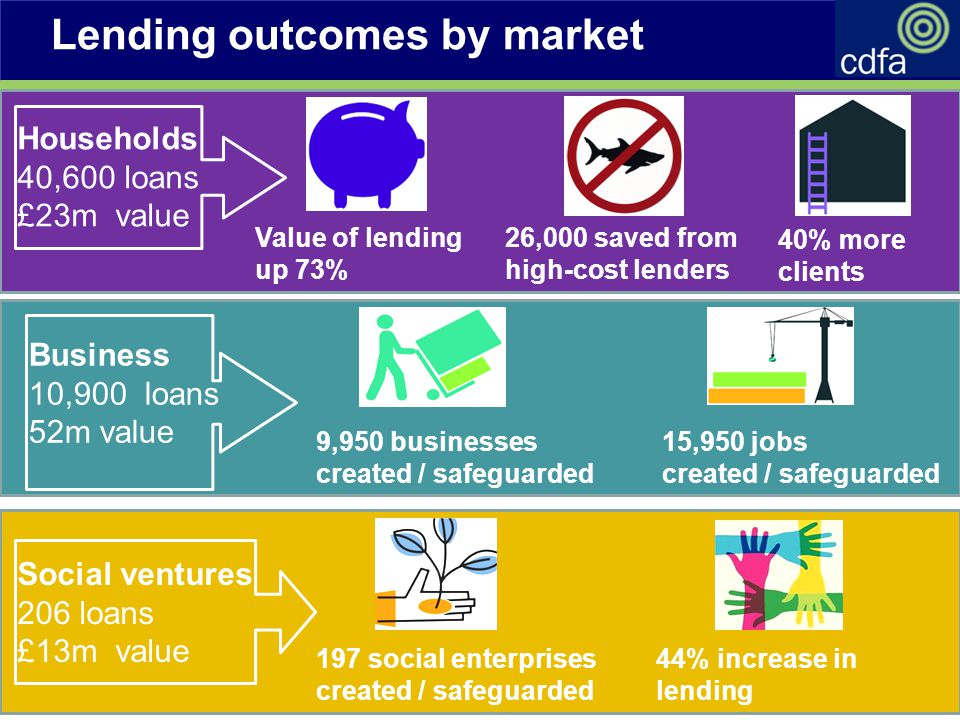 Business 10,900 loans 52m value Social ventures 206 loans £13m value Households 40,600 loans £23m value 26,000 saved from high-cost lenders Value of lending up 73% 15,950 jobs created / safeguarded 9,950 businesses created / safeguarded 40% more clients 197 social enterprises created / safeguarded 44% increase in lending Lending outcomes by market