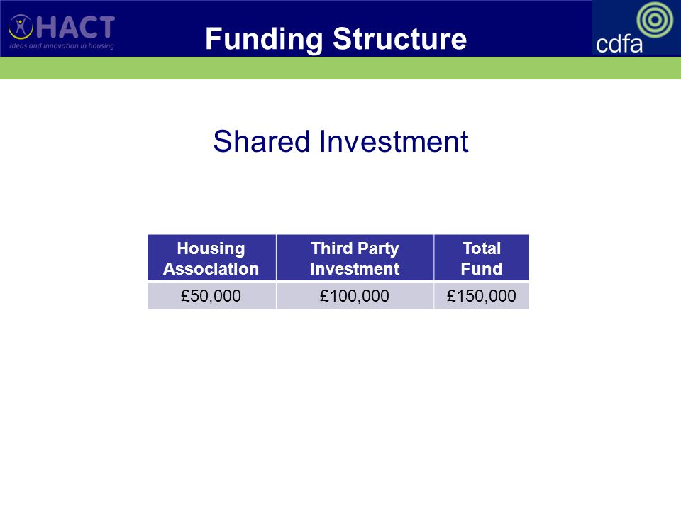 Funding Structure Shared Investment Housing Association Third Party Investment Total Fund £50,000£100,000£150,000